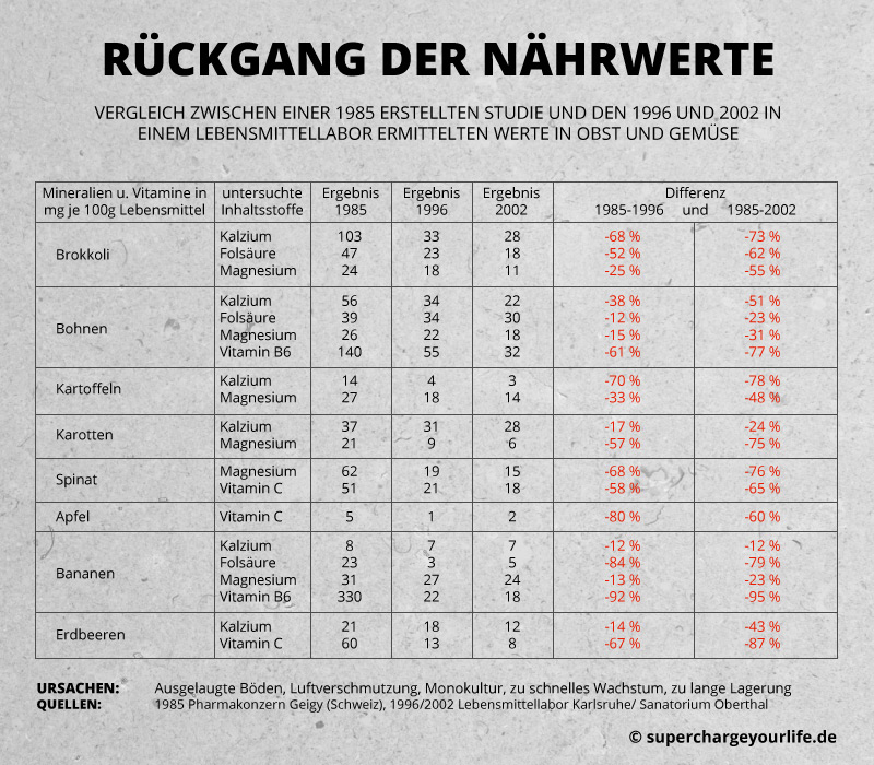 SYL_Rueckgang_Naehrstoffe_800x700